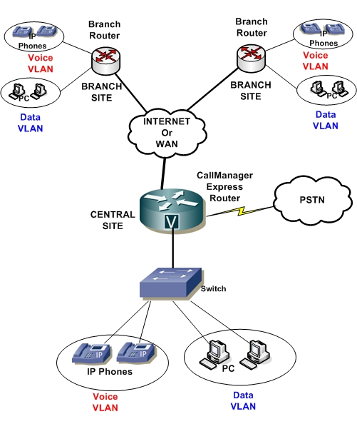 Cisco Unified Communications Manager Express - Deployment Models