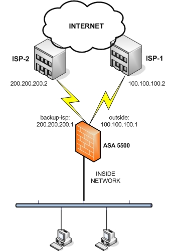 asa 5500 dual isp connection