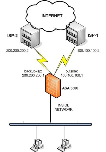 Cisco ASA 5500 Dual ISP Connection