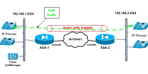 Cisco ASA QoS for VoIP Traffic