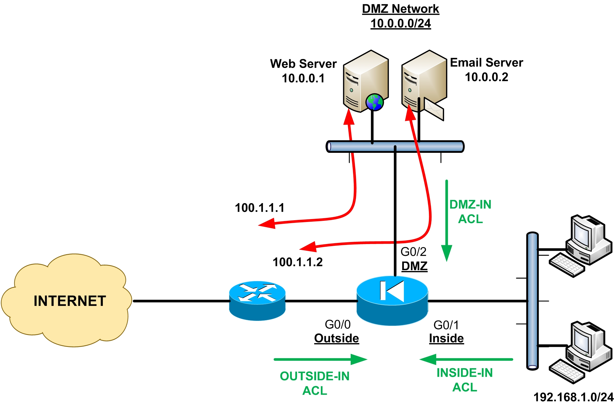 cisco asa network diagram with    cisco       asa    firewall fundamentals 3rd edition harris andrea     cisco       asa    firewall fundamentals 3rd edition harris andrea