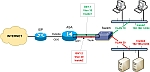 Configuring VLANs and subinterfaces