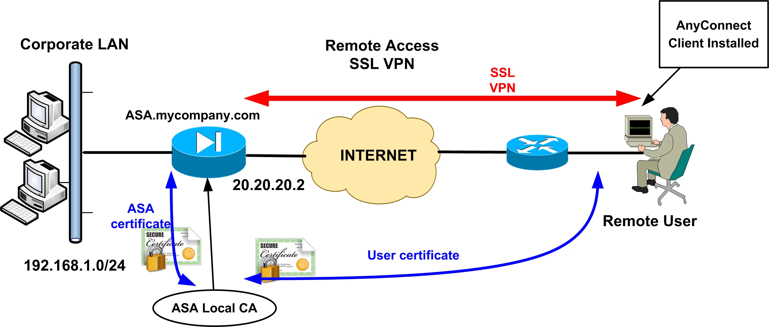Cisco Asa Ssl Vpn Functionality Version Information