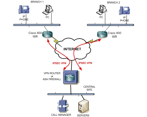 cisco remote branch virtual office