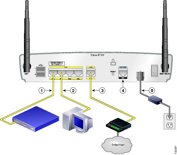 Cisco Router 851 – 871 Interfaces and Basic Configuration