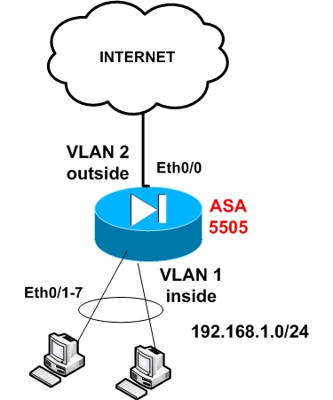 Cisco ASA 5505 Basic Configuration Tutorial Step by Step