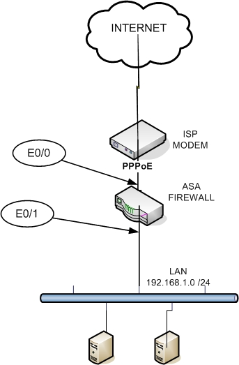 cisco asa firewall with pppoe