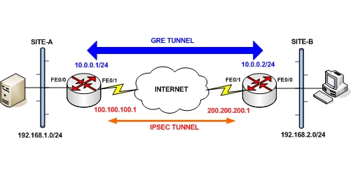 cisco gre over ipsec between two routers