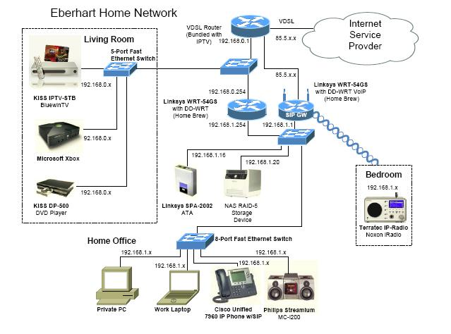 Cisco Best Overall Home Network: wired home network architecture