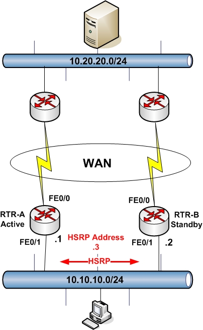 Cisco Router HSRP Configuration - Two Examples