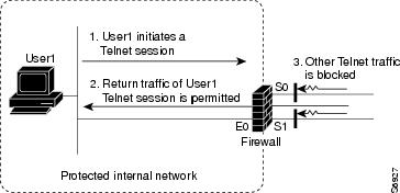How to configure Cisco Router with IOS Firewall Functionality – CBAC