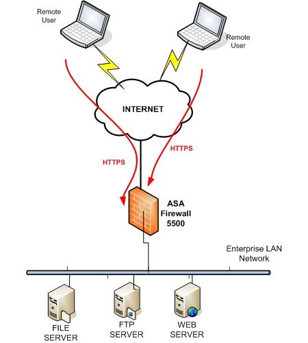 Cisco SSL VPN and ASDM Configuration – Port Conflict