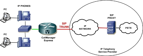 SIP Trunking With Call Manager Express