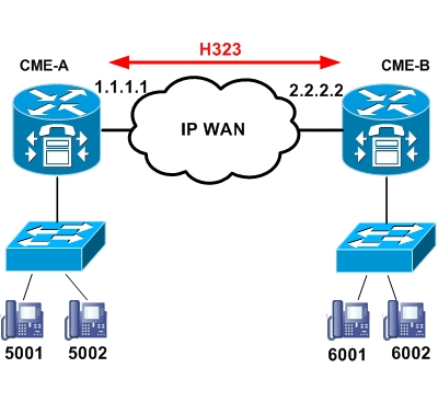 Connecting two Cisco Unified Communication Manager Express