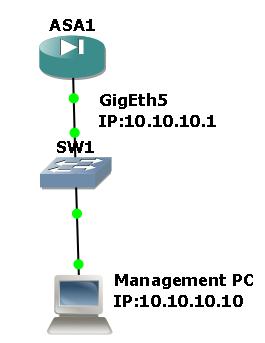 Initial Configuration of Cisco ASA For ASDM Access (Enable ASDM ASA)