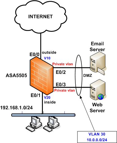 Cisco ASA 5505 DMZ with Private VLAN Configuration