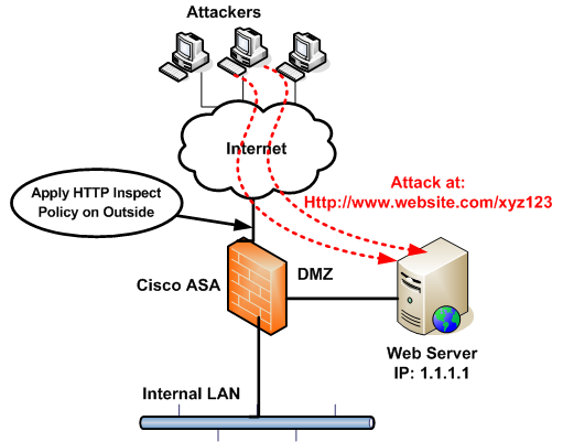 HTTP DDoS Attack Protection Configuration with Cisco ASA