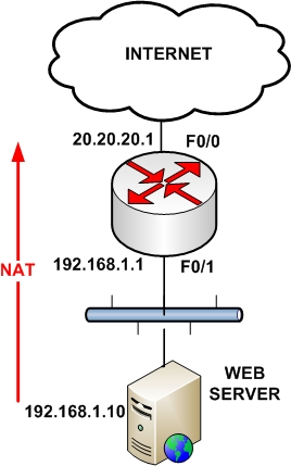 NAT on Cisco Router