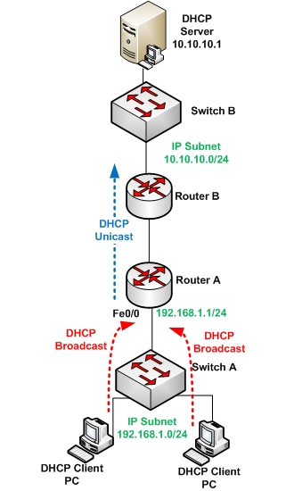 How to Configure DHCP on Cisco Routers (With Command Examples)