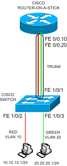 Cisco Router-on-a-stick with Switch Configuration Example
