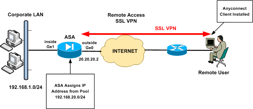 Cisco VPN Configuration Guide - Harris Andrea