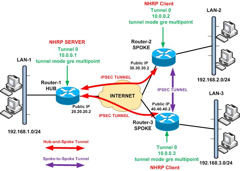 Dmvpn on Cisco Asa Failover Configuration Example