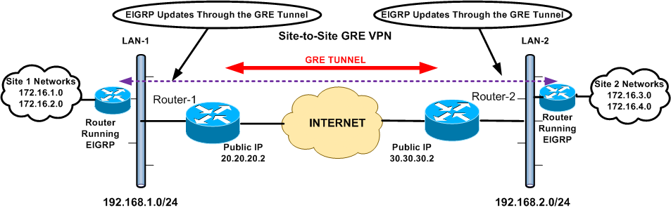 How to configure ipsec vpn between a cradlepoint pdf free download.