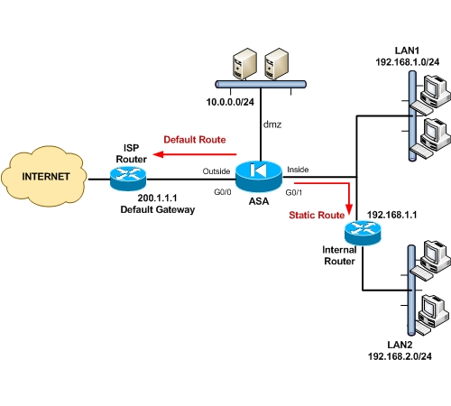 configure cisco asa static route command