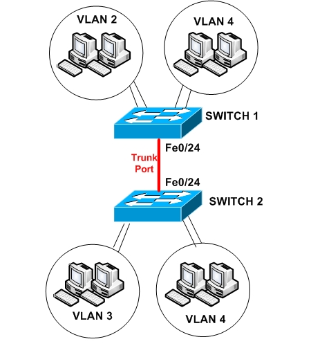 create vlan on cisco switch