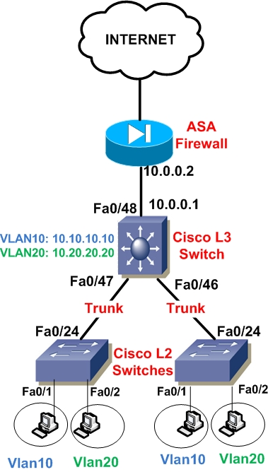 configuration of Cisco Layer 3 switch and ASA firewall for routing between VLANs