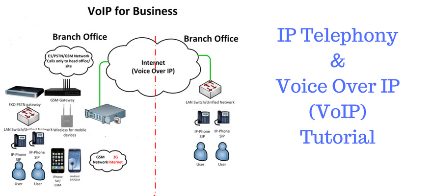 VoIP and IP Telephony Tutorial