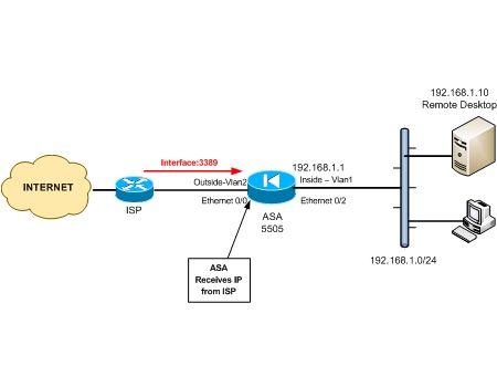 Configure Cisco ASA 5505 to allow Remote Desktop access from