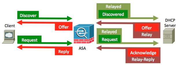 requests and replies as relayed by the ASA
