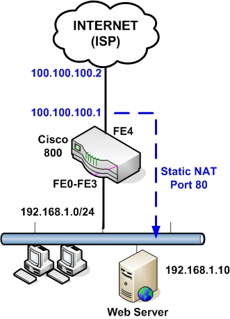 Cisco 800 Series Router Configuration for Internet Access