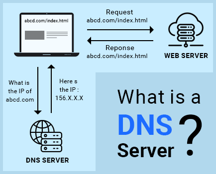 simple dns operation