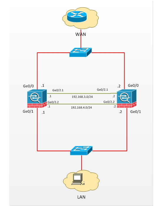 How to Set Static IP Addresses On Your Router