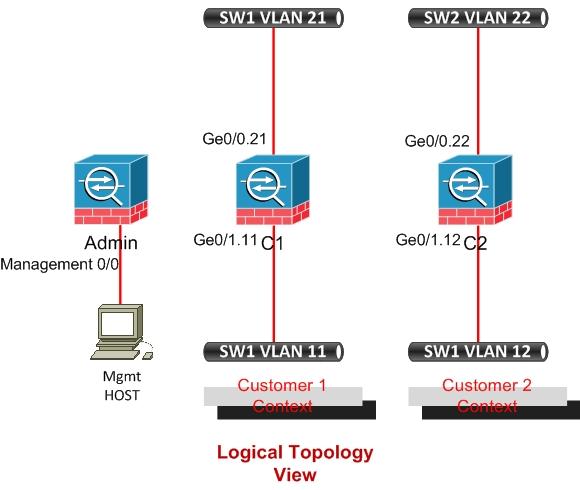 ASA virtual firewalls