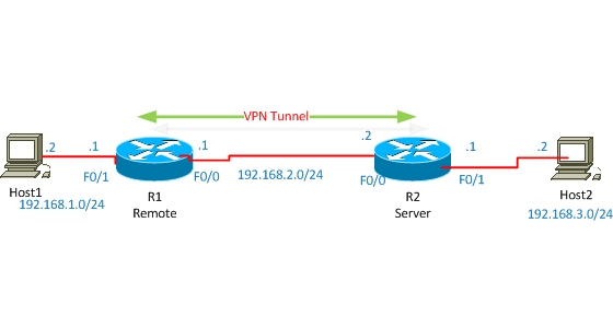 easy vpn configuration on Cisco routers