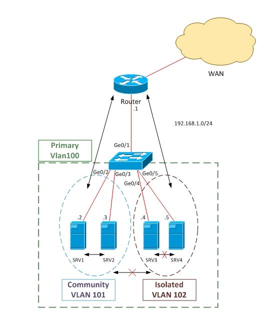 Private Vlan Configuration