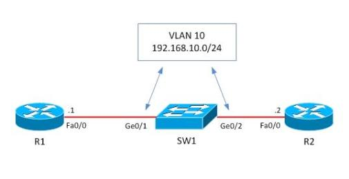Vlan access map vacl example configuration on cisco switch before starting configuration ccuart Gallery