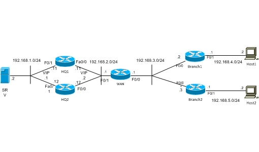 VPN with HSRP