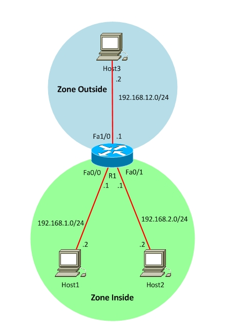 cisco ios zone Based Firewall
