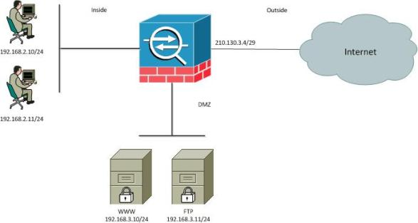 cisco asa static nat