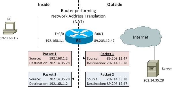 cisco router static nat