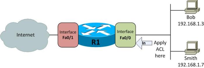 cisco access list configuration