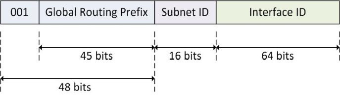 ipv6 address format global unicast