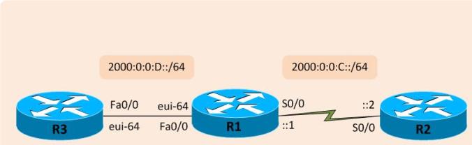 cisco ipv6 configuration