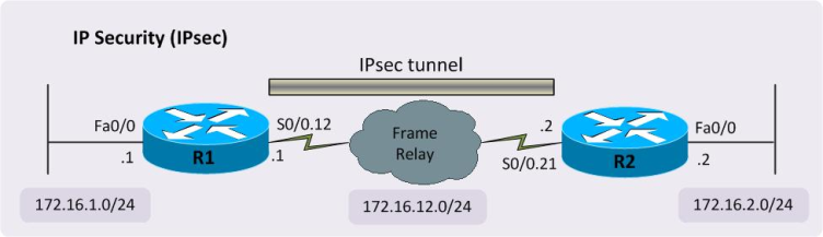 ipsec tunnel vs transport network diagram