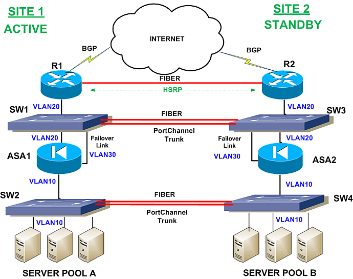 site network redundancy