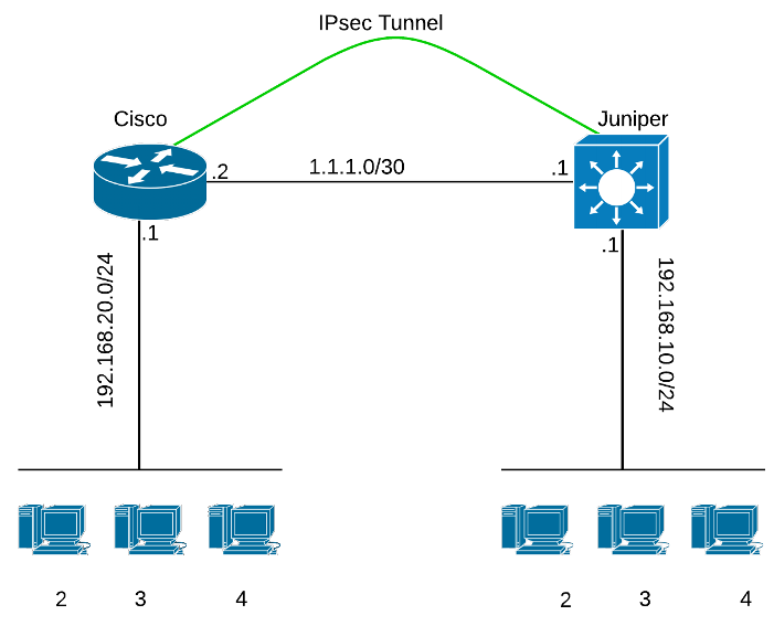 Site to Site IPSEC VPN Between Cisco Router and Juniper Security Gateway